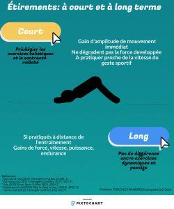Ostéopathe Guérande étirements